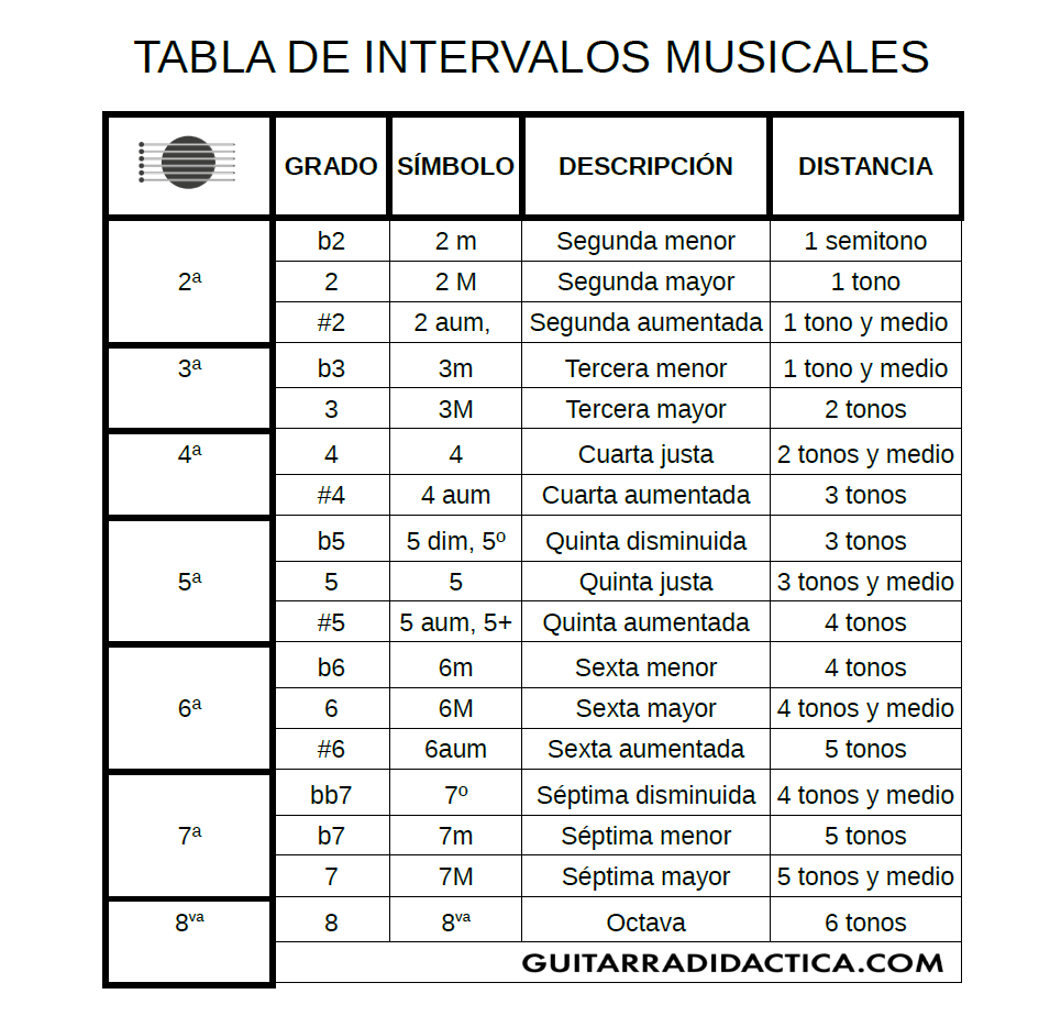 Intervalos musicales