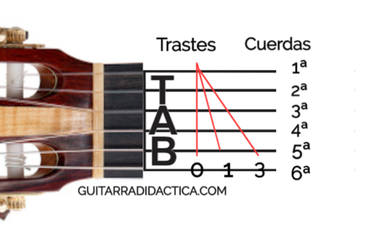 Tabulado guitarra